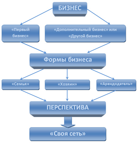 Развитие бизнеса производства